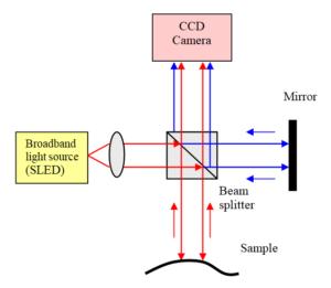 White light interferometry basic configuration