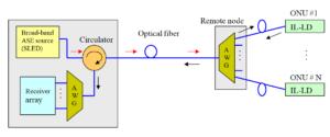 WDM PON System Upstream Configuration