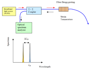 Fiber Bragg grating sensor configuration for temperature and strain measurement