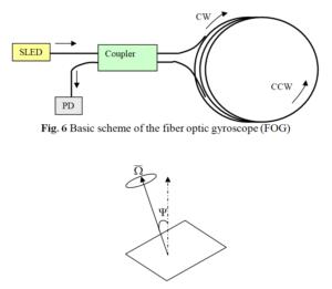 Basic scheme of the fiber optic gyroscope
